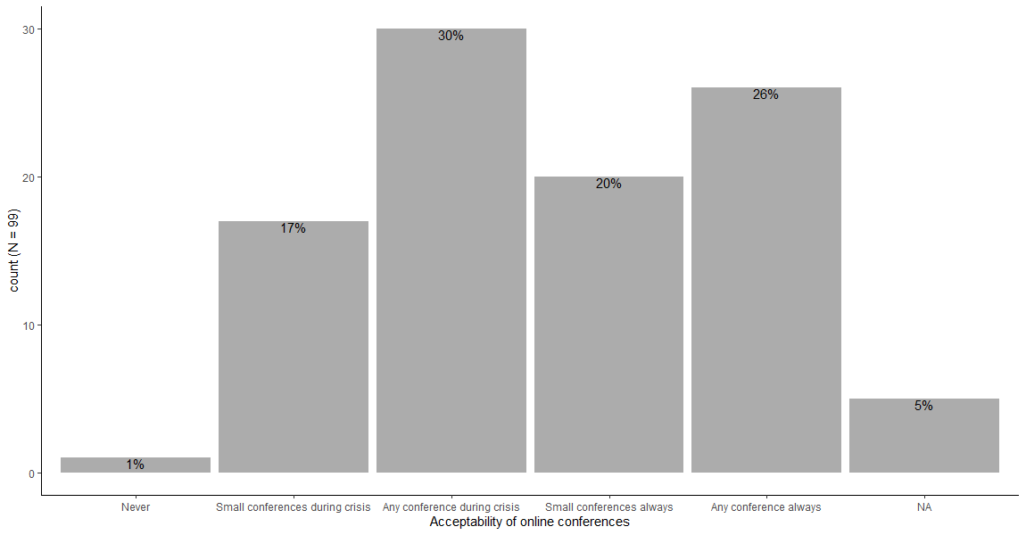 Figure 1. The frequency of participants in Survey B who agree with online conferences as an alternative format.